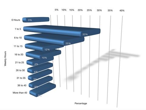 Uno de cada tres encuestados pasa 5 horas o menos en los medios sociales, pero el 63% pasa más tiempo.