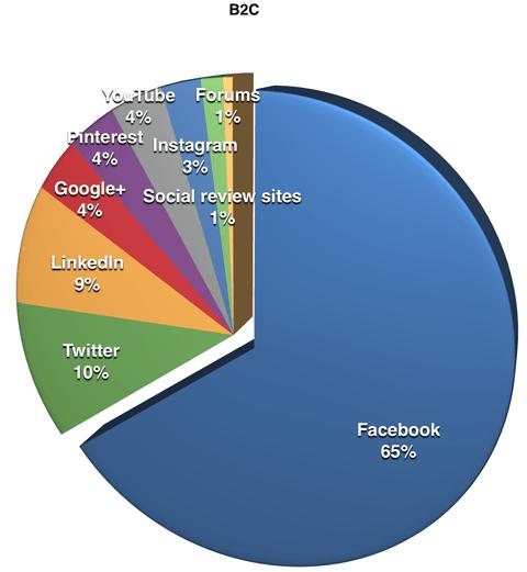 Las empresas B2C no pueden resistir el enorme potencial de consumidores en Facebook.