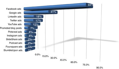 Los mercadólogos utilizan los anuncios de Facebook el doble que los anuncios de Google.